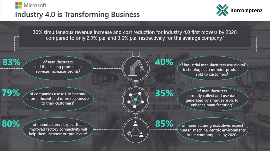Industry 4.0 - Transforming Business