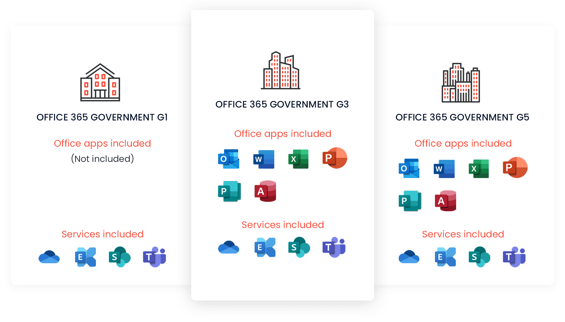 Office 365 for Government
